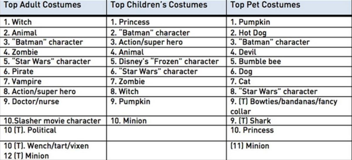 The 10 costumes kids want most for Halloween 2015 - Deseret News