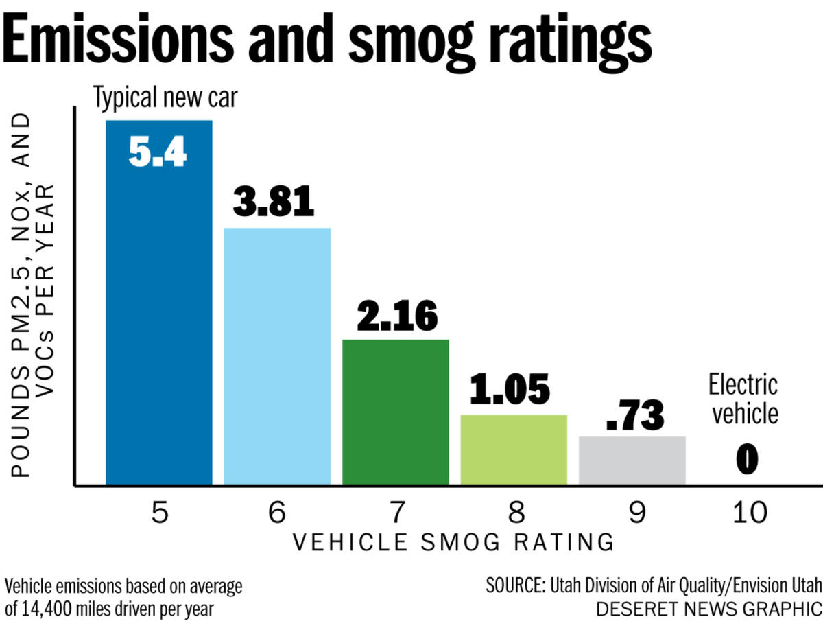 Looking for a new car? Check its smog rating to clean the