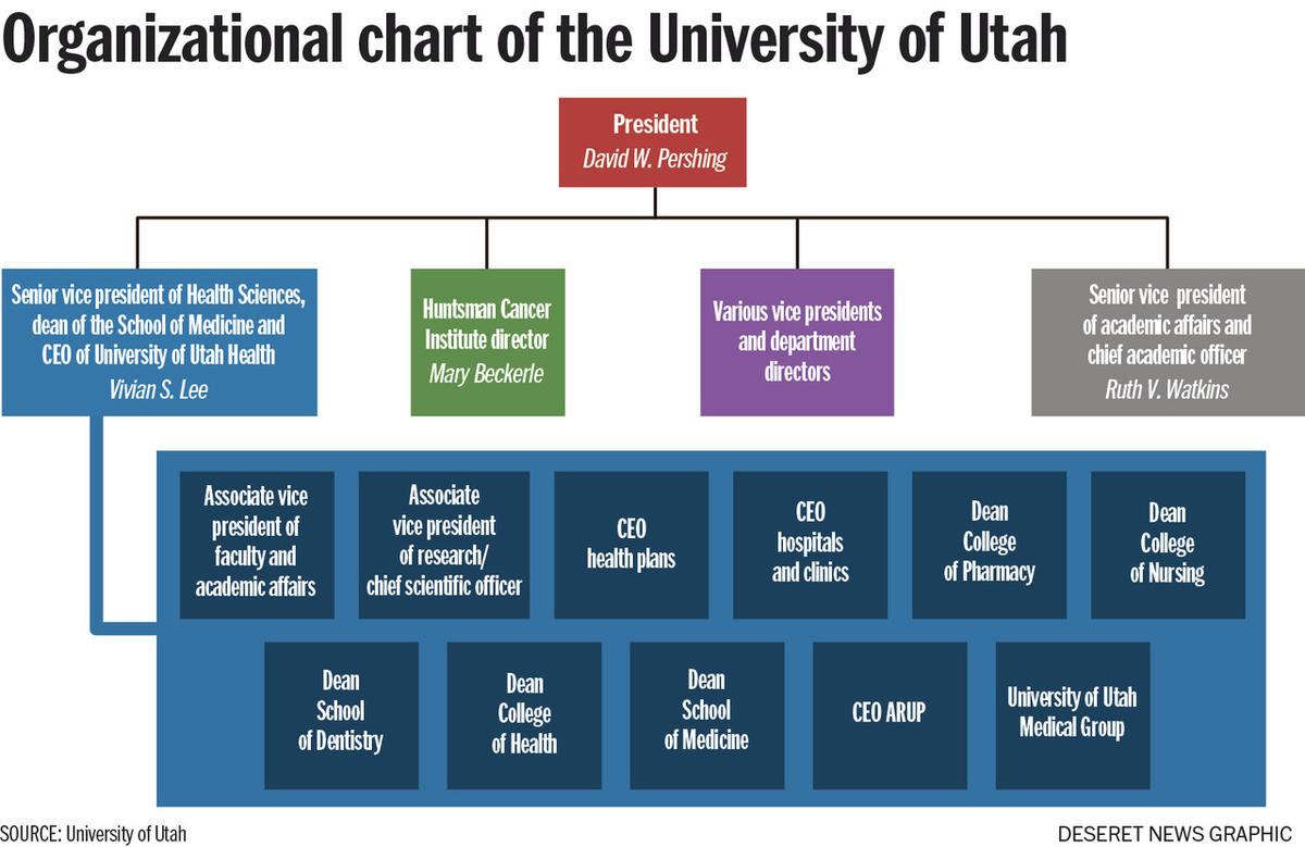 What now? Rift exposes tensions in University of Utah health