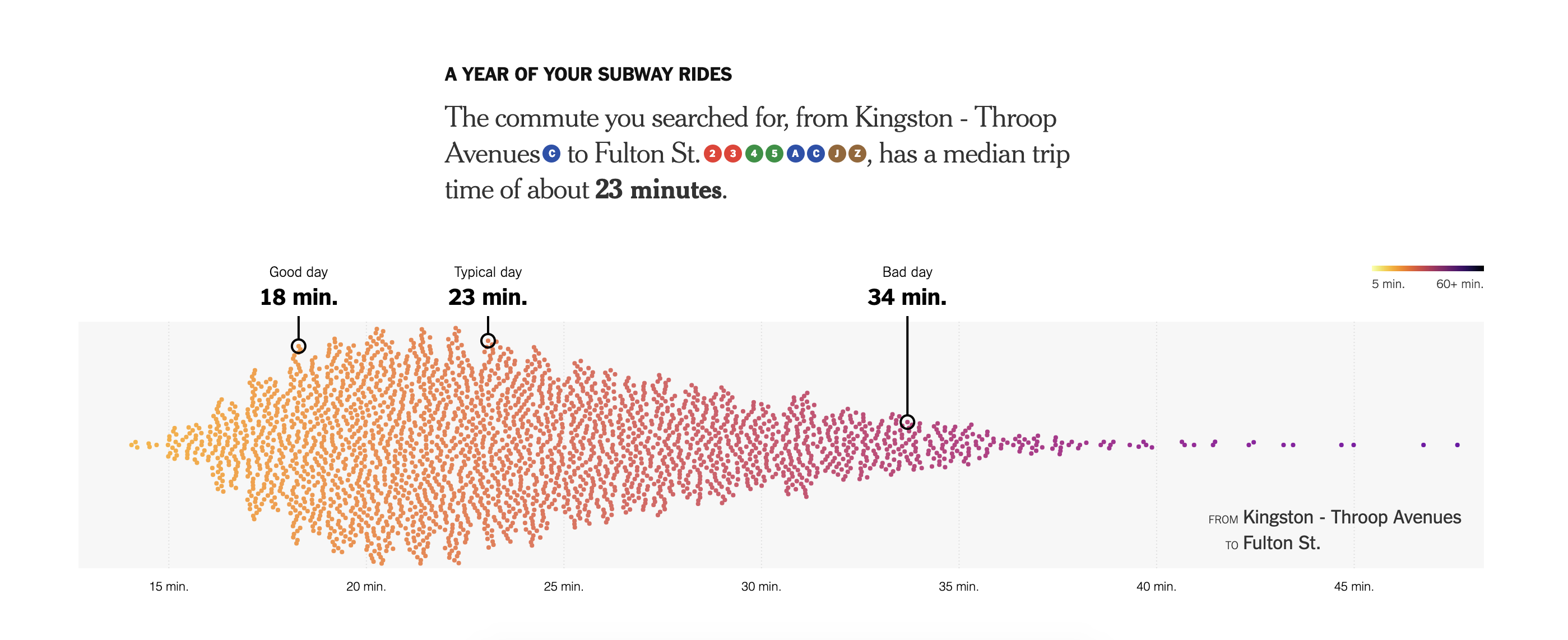 See how reliable your subway commute is this this new tool