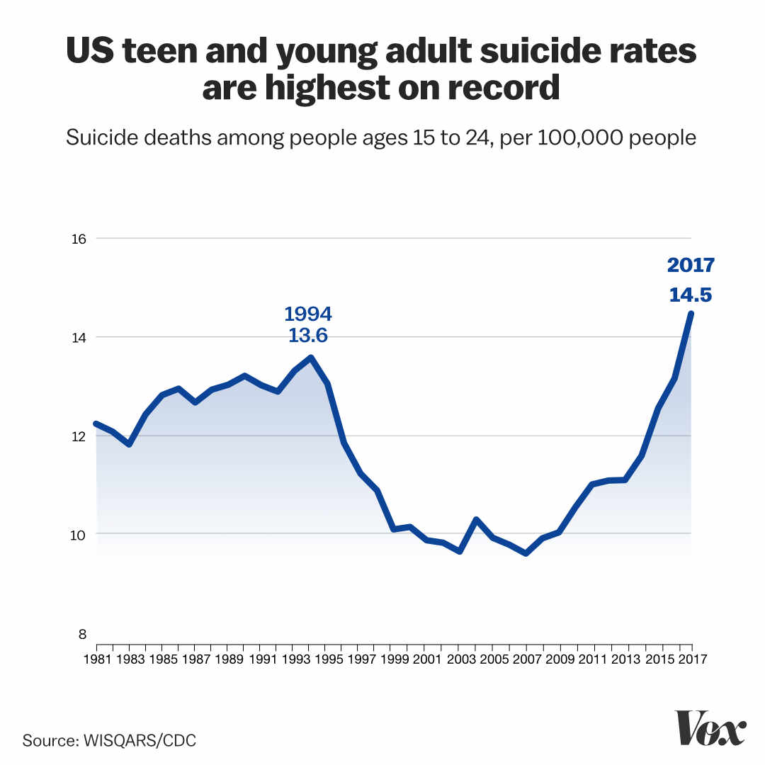 Teens are increasingly depressed, anxious, and suicidal. How can we help?
