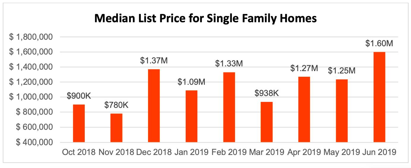 Median List Price for Single Family Homes in 22202