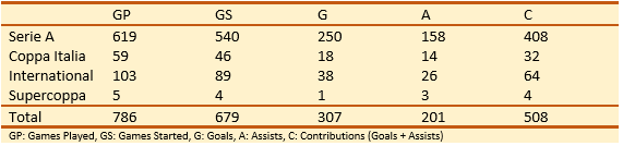 Totti Assits Absolute Numbers
