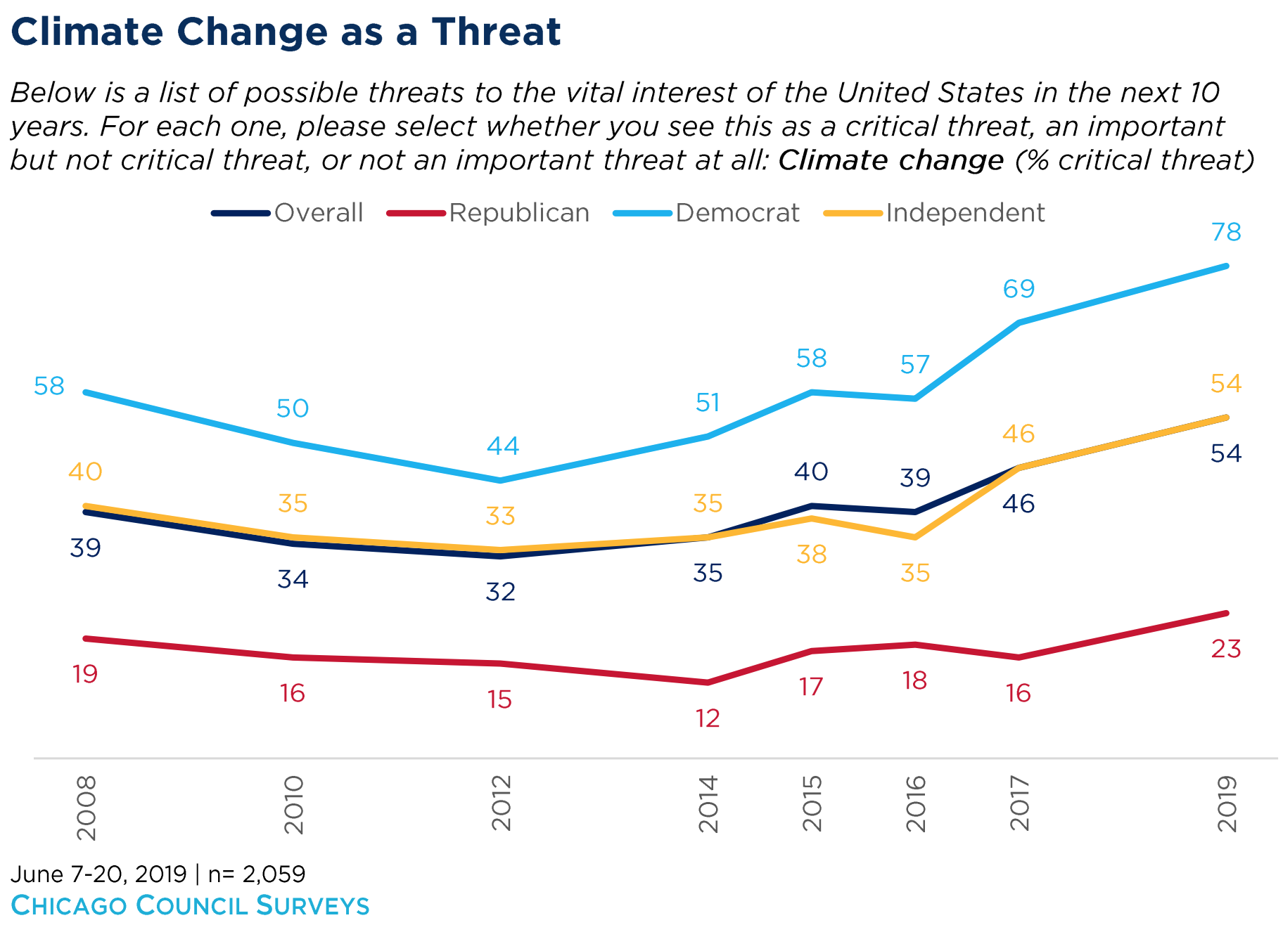 US politics is stuck. Can the climate movement shake it loose?