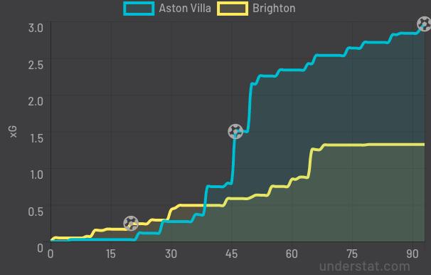 First Eleven: 11 points to ponder as Aston Villa beat Brighton