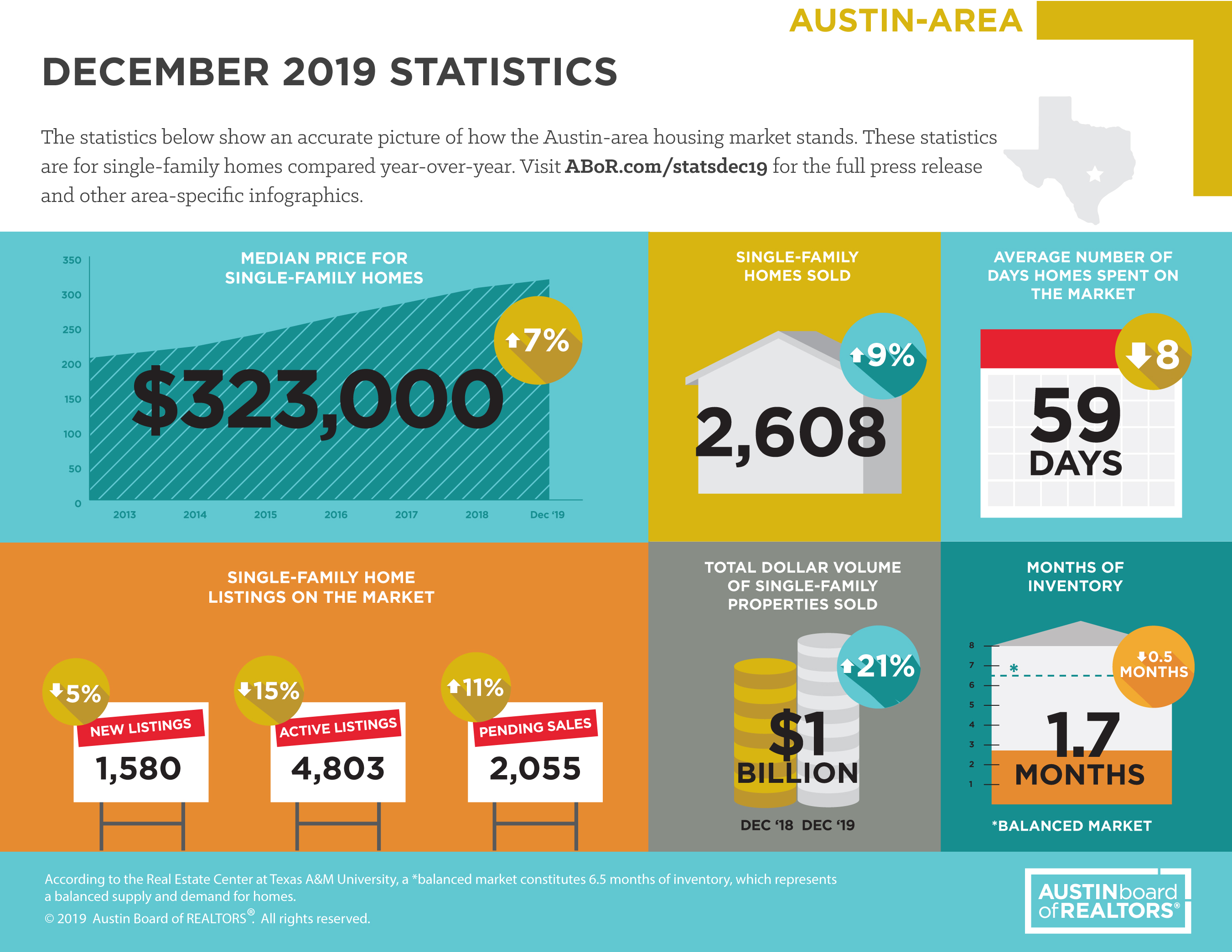 Austin area home sales shattered records in past decade