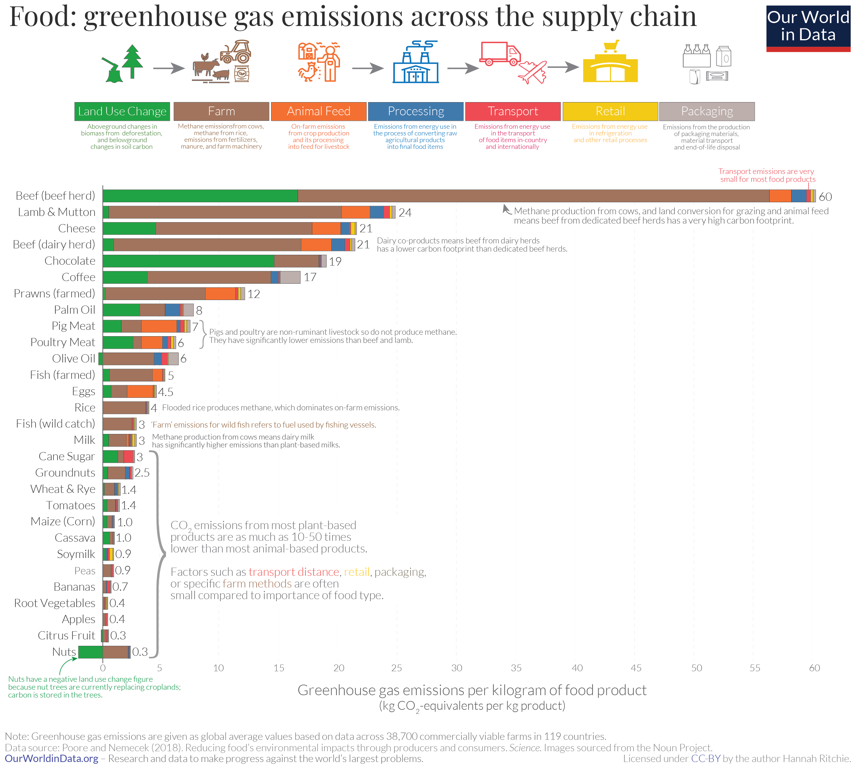 How to reduce your food's carbon footprint, in 2 charts