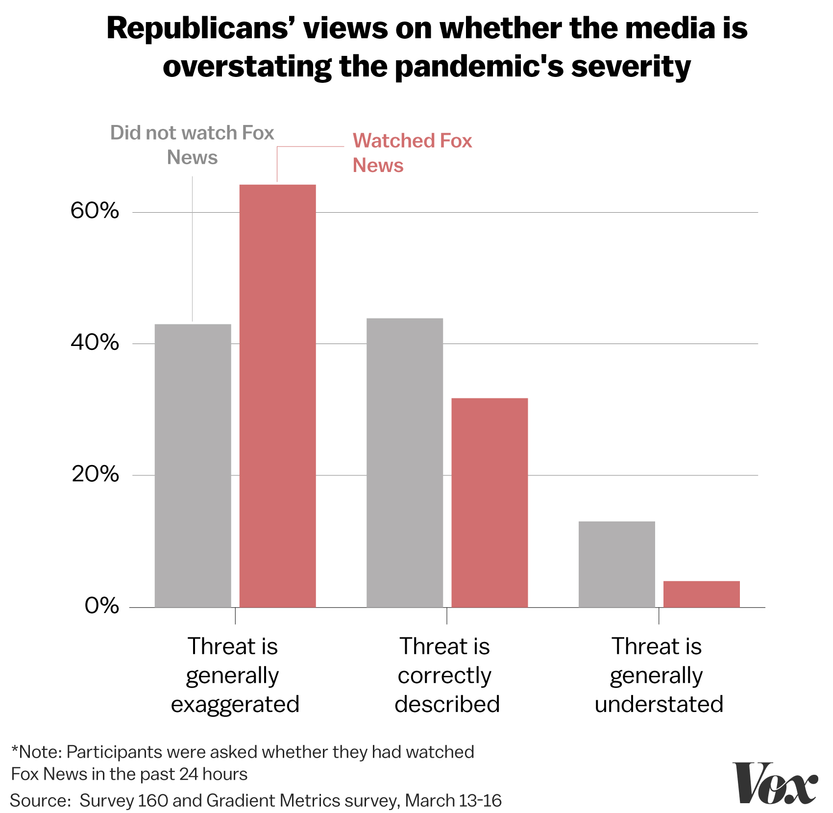 New poll finds Fox News viewers think the coronavirus threat is exaggerated