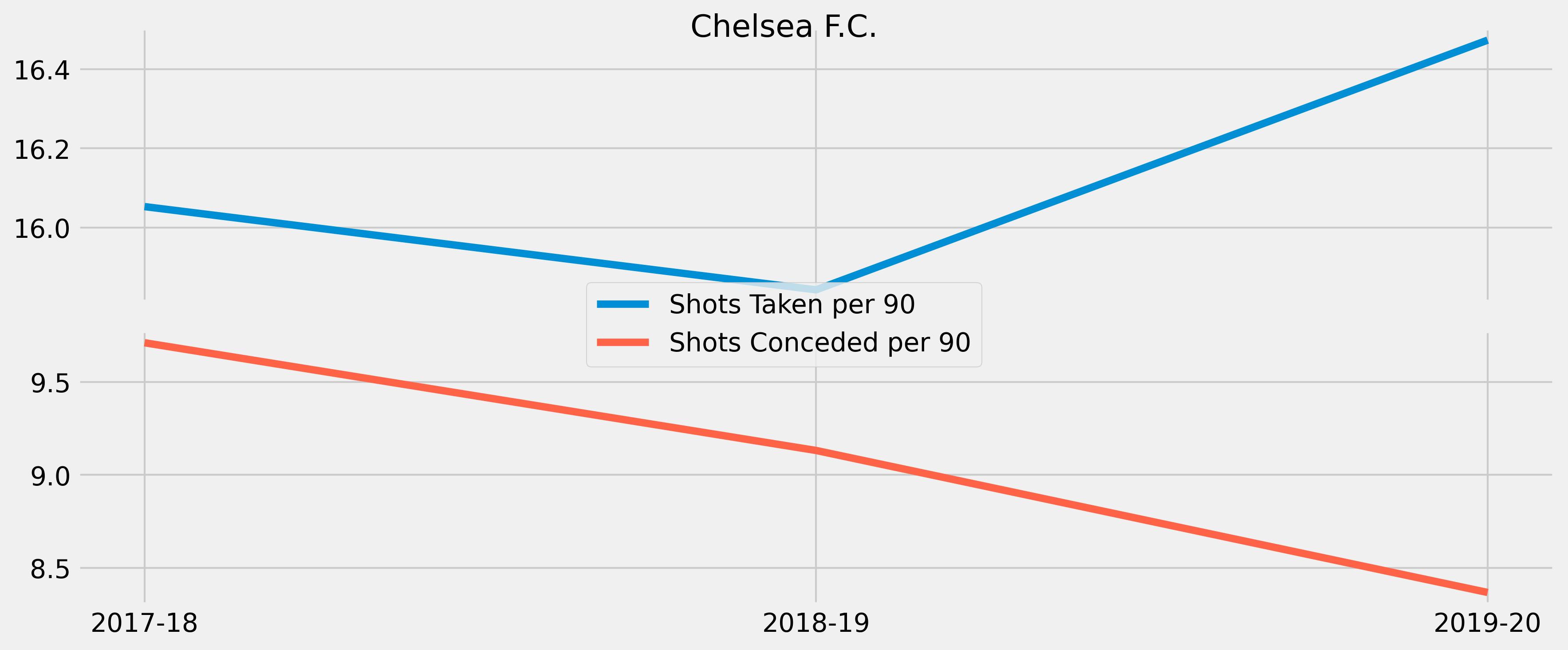 Shot Rates