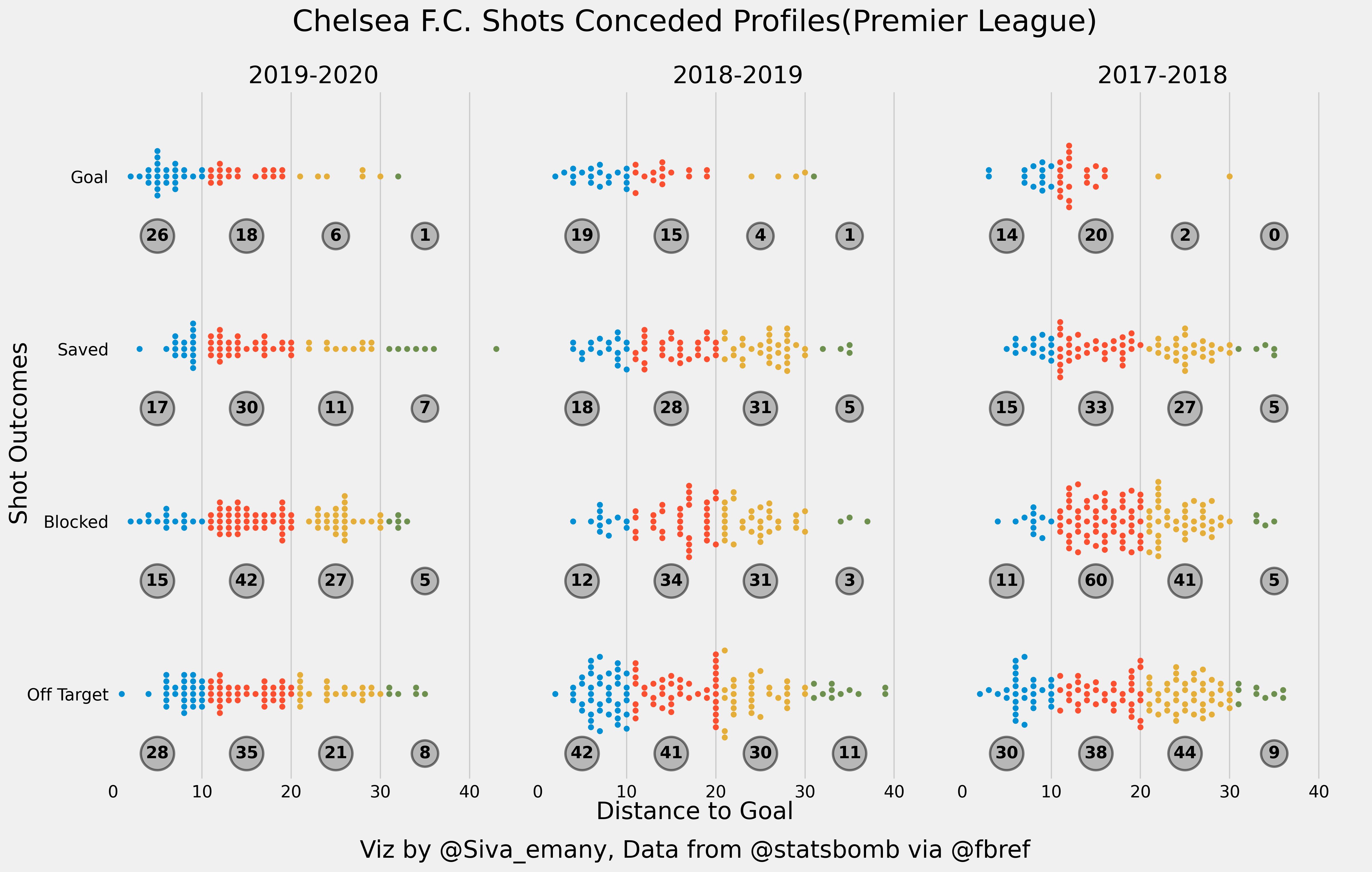 Distribution of Shots conceded