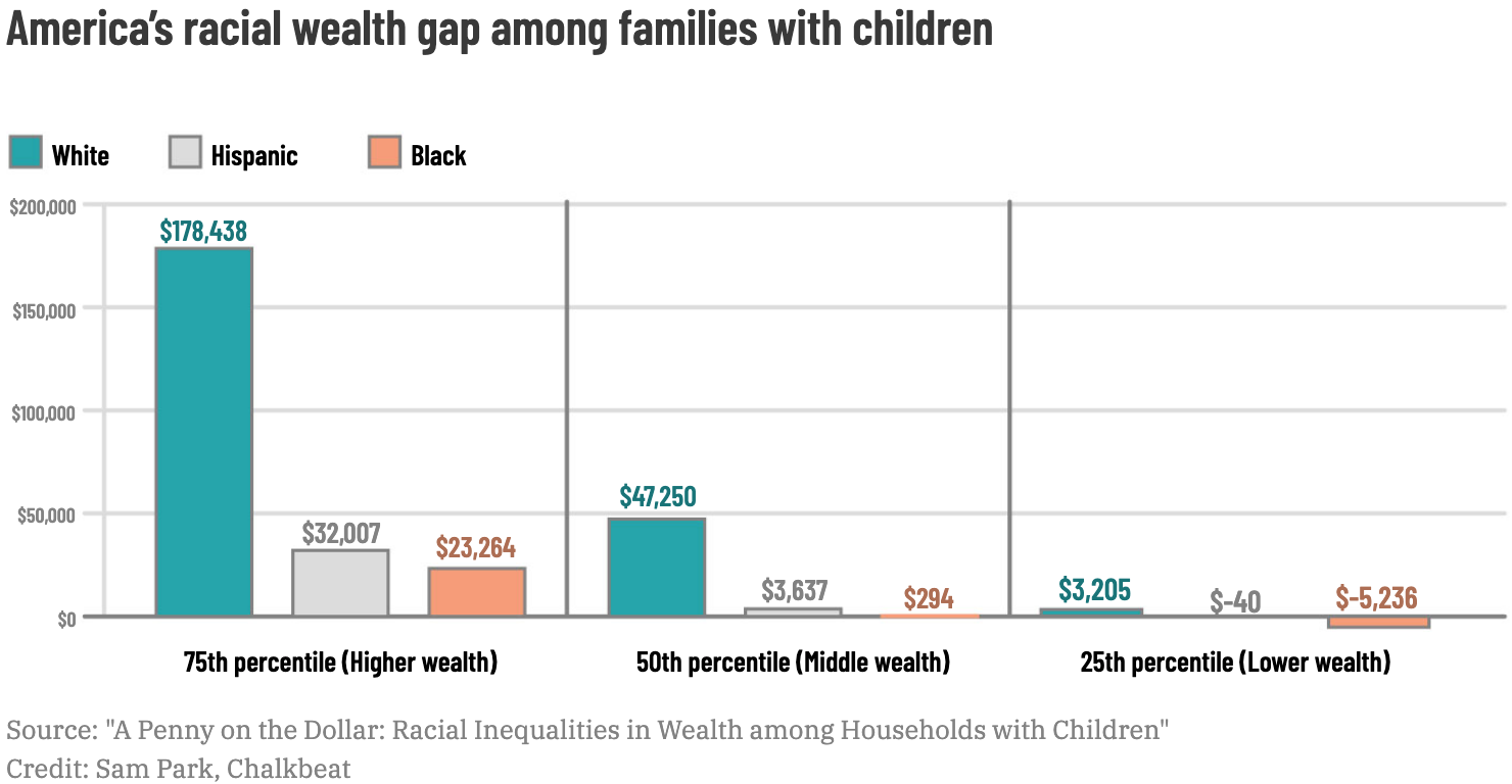 America's racial wealth gap among families with children