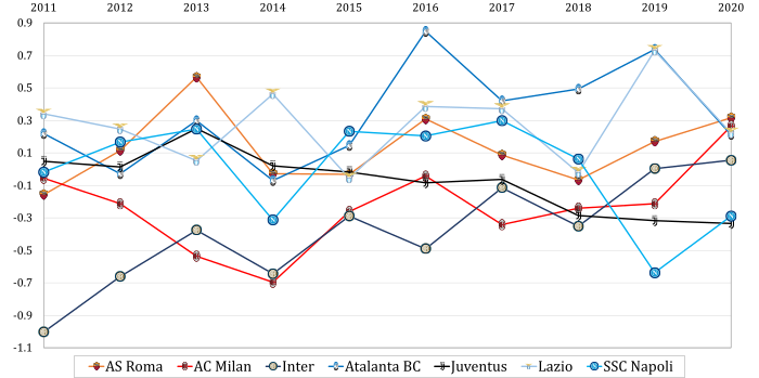 O-factor-2011-2020.0.png