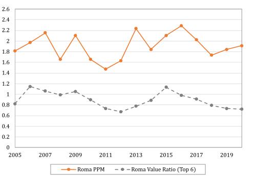 PPMvs-Relative-Value.0.png