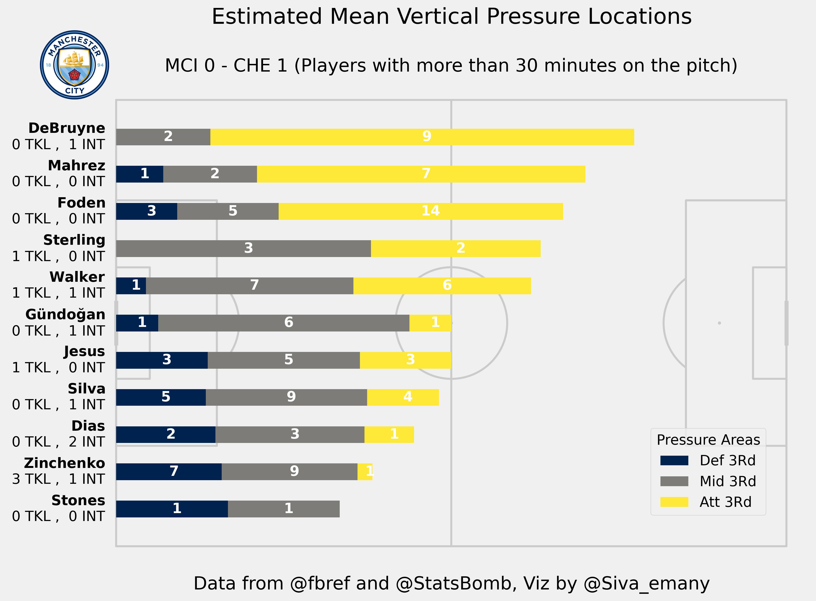 Man City: Pressure Map