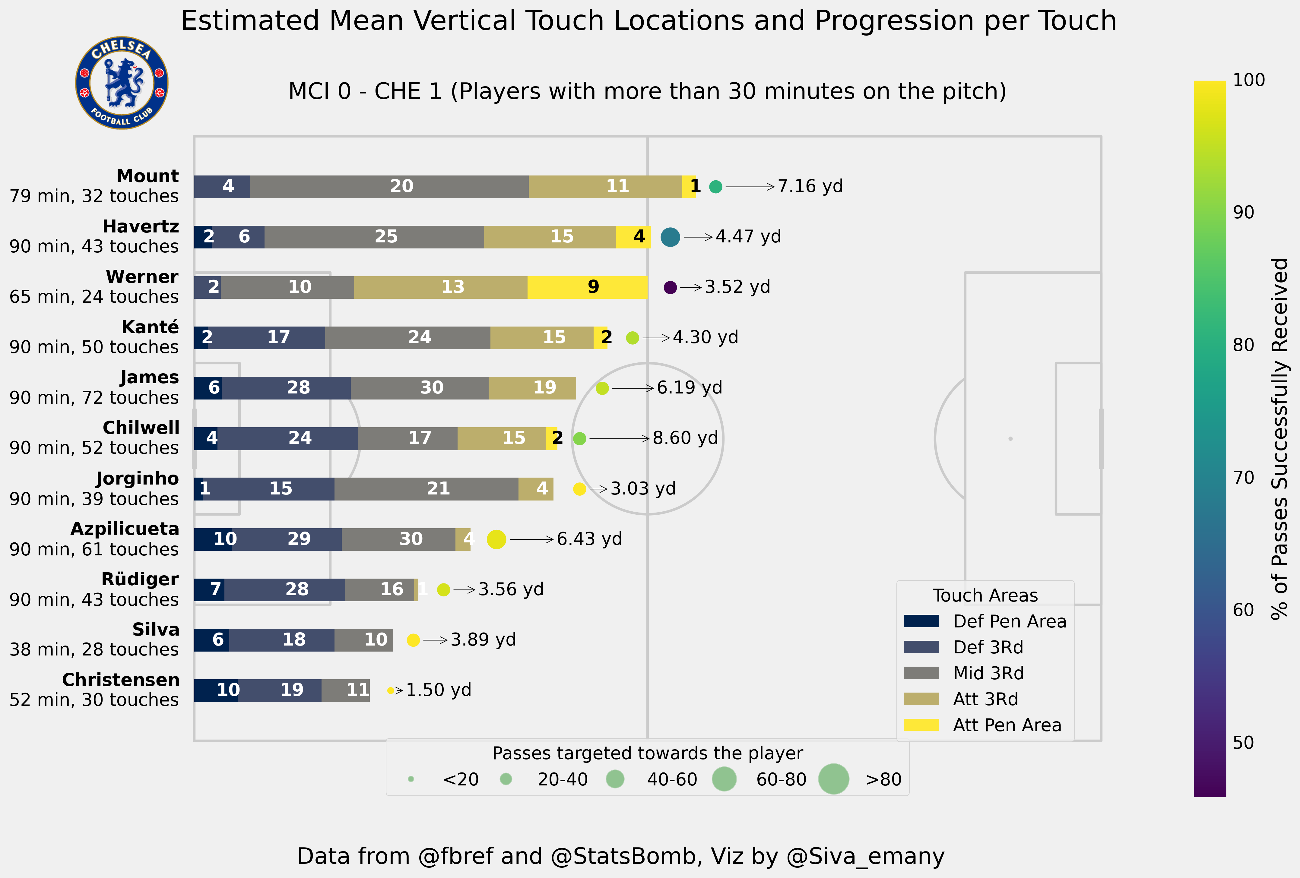 Chelsea: Touch Map