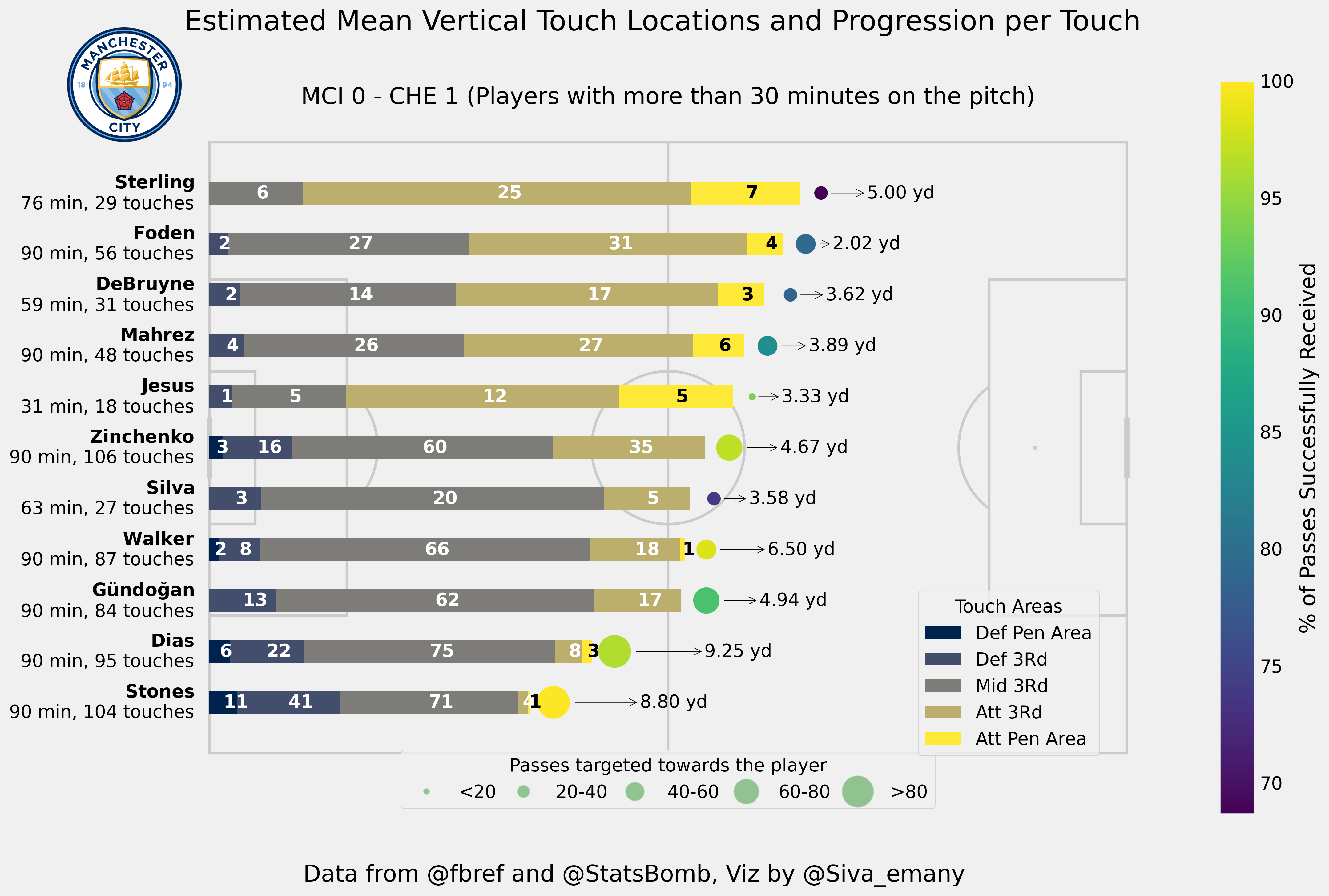 Man City: Touch Map