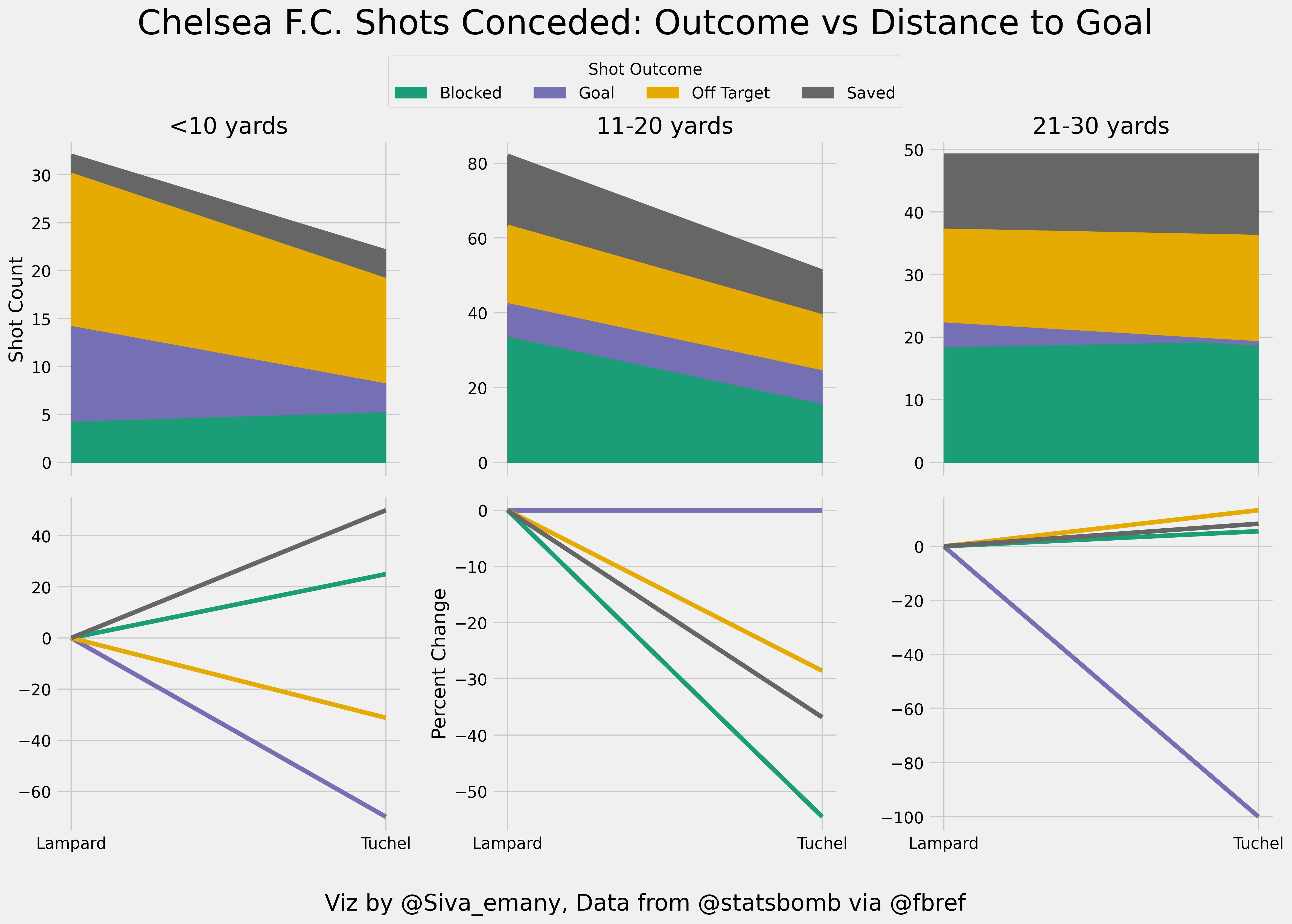 Defensive improvement under Tuchel