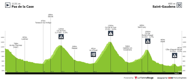 tour-de-france-2021-stage-16-profile-1f3718f18a.0.jpg