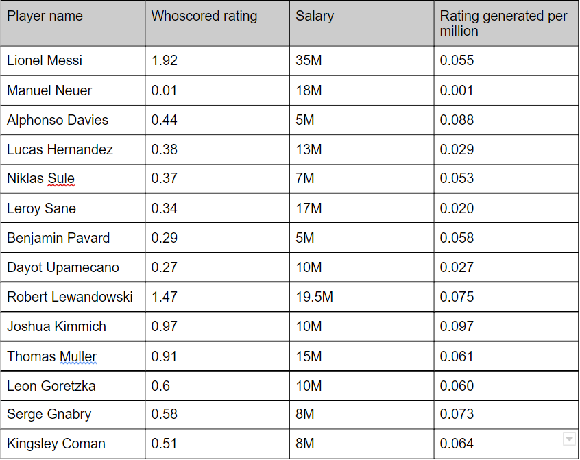 This table shows the value of a player compared to their salary.