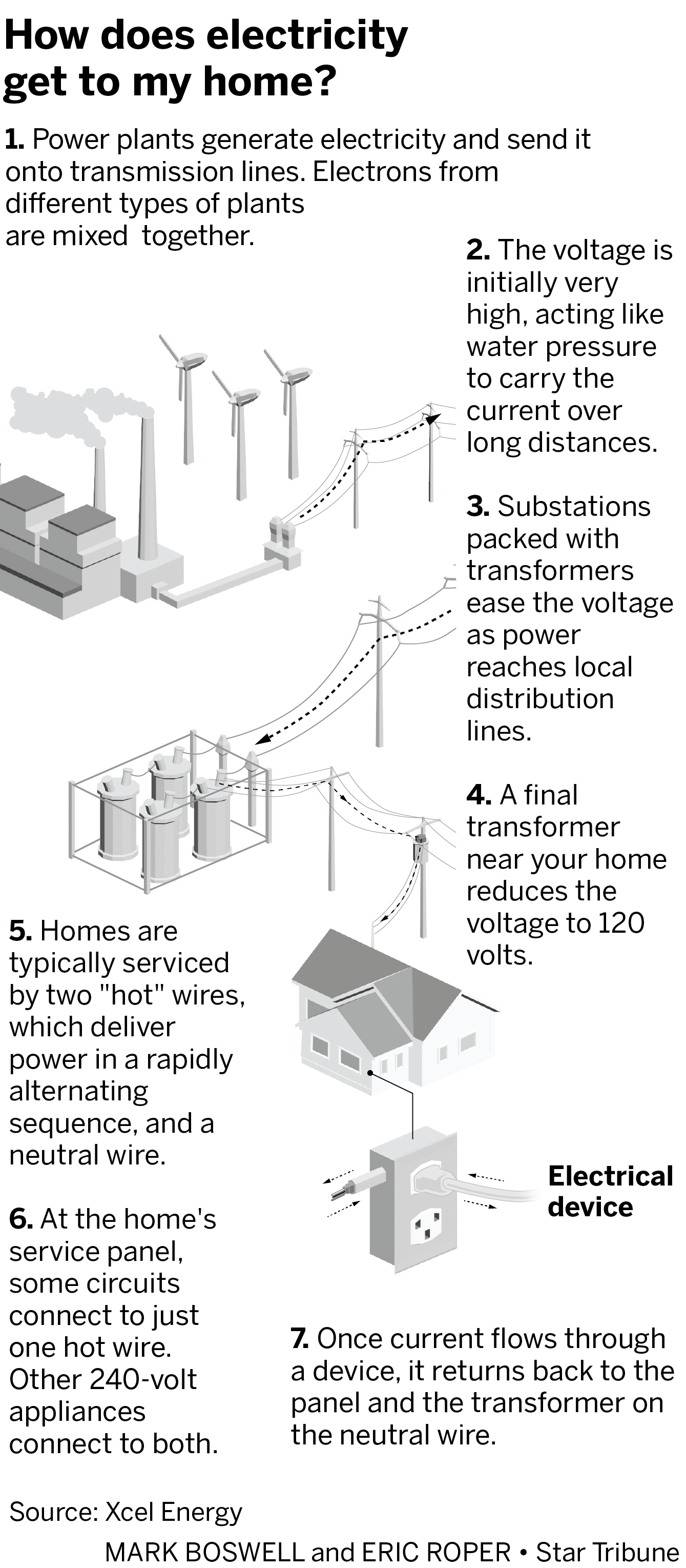 Where does Twin Cities electricity come from and how is it delivered to homes?