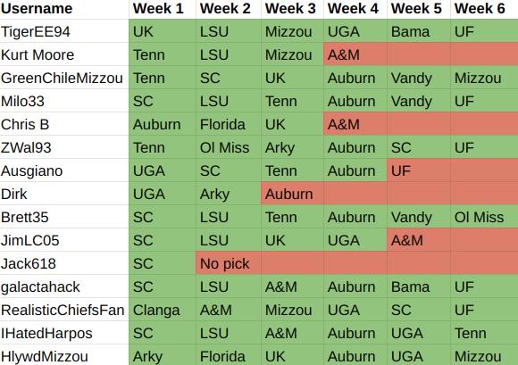 Week 6 results