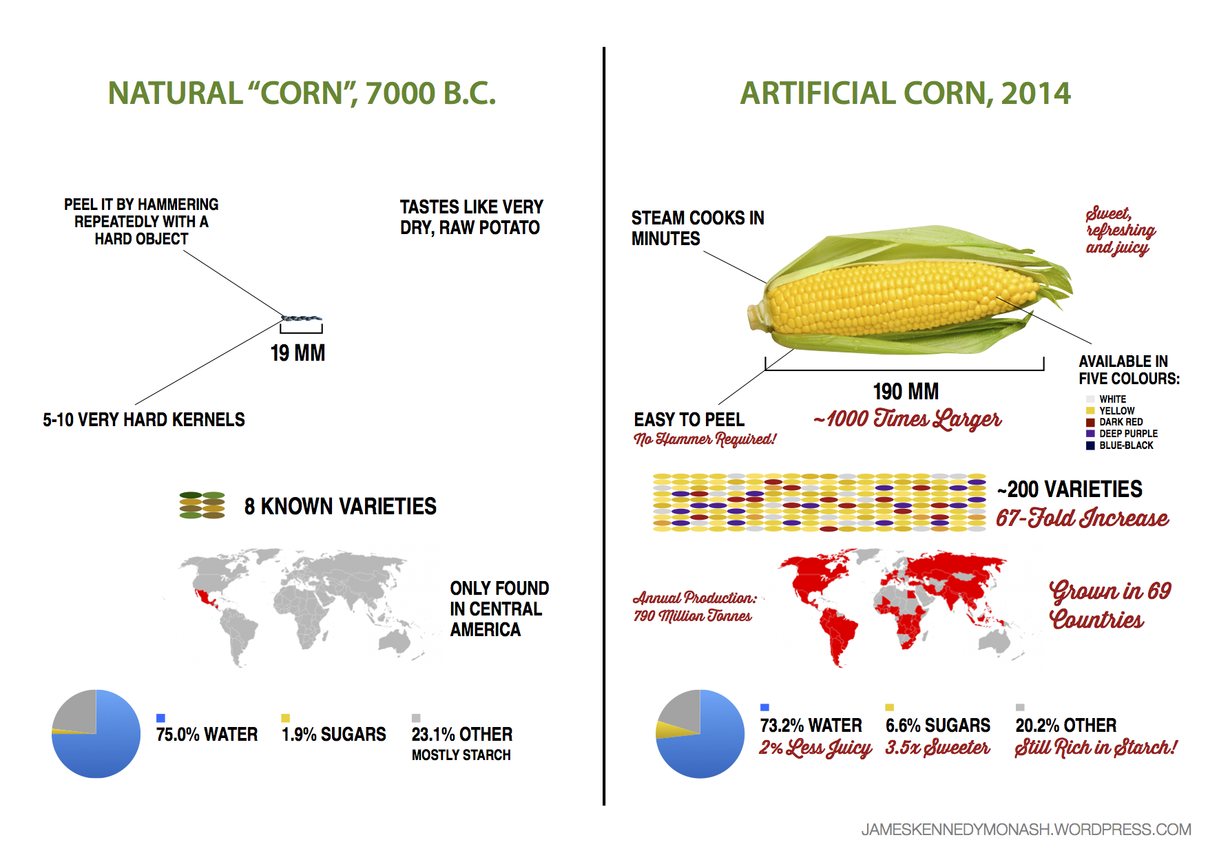 All natural labels on food are meaningless lets get rid of them evolution of corn pooptronica