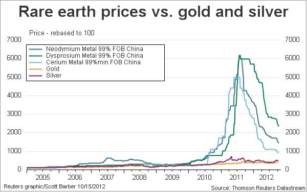 rare earth elements in china crucial Rare-earth elements (ree) are necessary components of more than 200 products across a wide range of applications, especially high-tech consumer products in 1993, 38 percent of world production of rees was in china, 33 percent was in the united states, 12 percent was in australia, and five percent each was in.