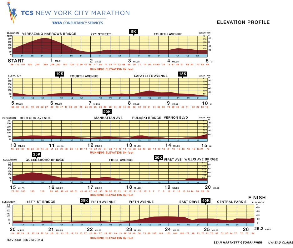 New York City Marathon 2014 Route information course map and