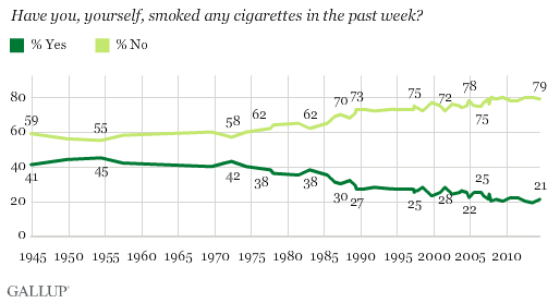 ycbbba1vwucbcqwktodt0g.0 The Good News About Americans and Smoking