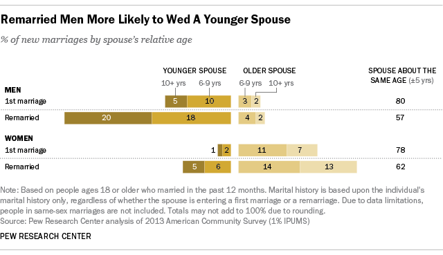 When Men Remarry, They Go Way Younger Women Pick Someone Older - Vox-3979