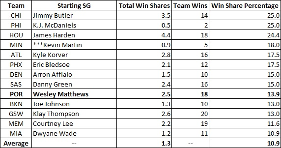 How Valuable is Wesley Matthews Compared to Other Shooting ...