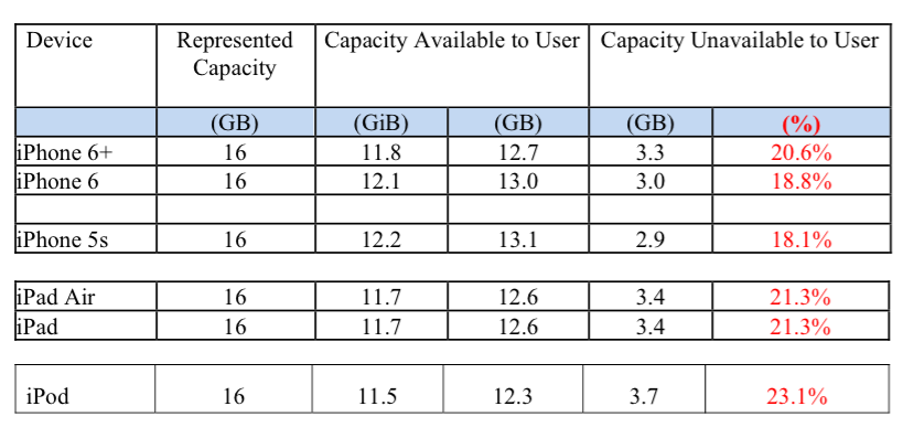 iphone 6 memory size apple sued for shrinking storage space on 16gb devices 2654