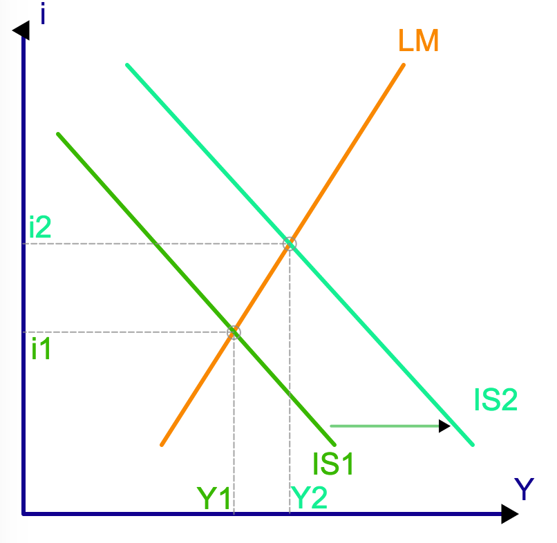 understanding equilibrium in the is lm model The keynesian cross model, the money market, and is/lm planned  in  equilibrium planned expenditure equals total expenditure or y=e constructing  the.