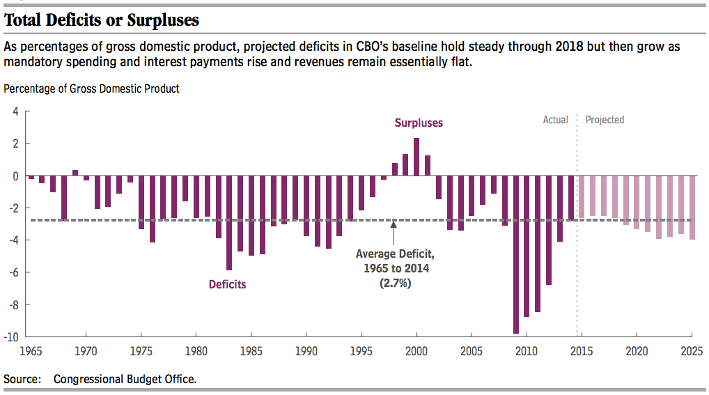 Deficits have been shrinking for years the cbo says that 39 s about to change vox - Congressional budget office ...