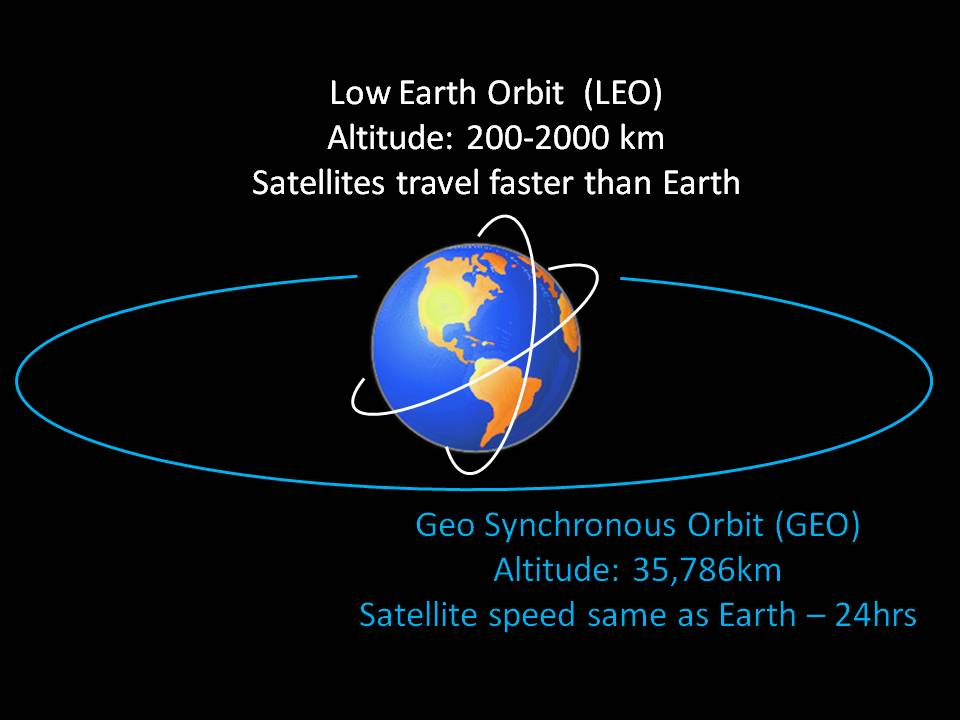 a comparison between geosynchronous orbits and geostationary orbits A comparative study of satellite orbits as low earth orbit (leo) and geostationary earth orbit (geo) the circularity of the orbit simplifies the analysis.