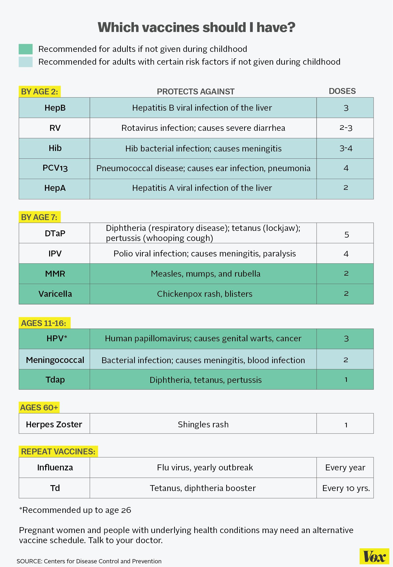delayed vaccine schedule chart