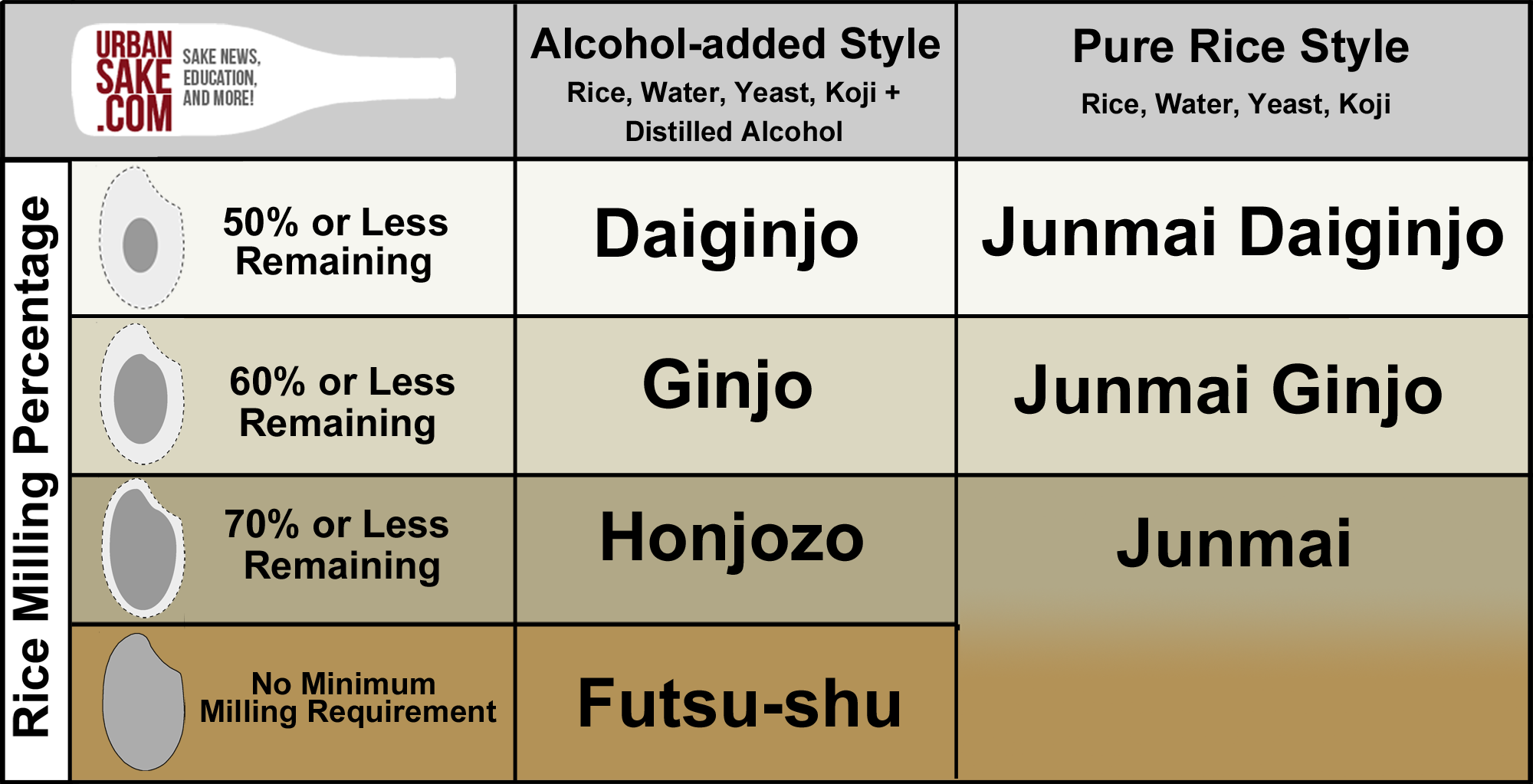 Demystifying sake the perfect beverage for all occasions eater the top grade of premium sake sake rice that is milled to at least 50 percent or less remaining is called daiginjo for the alcohol added style and junmai nvjuhfo Image collections