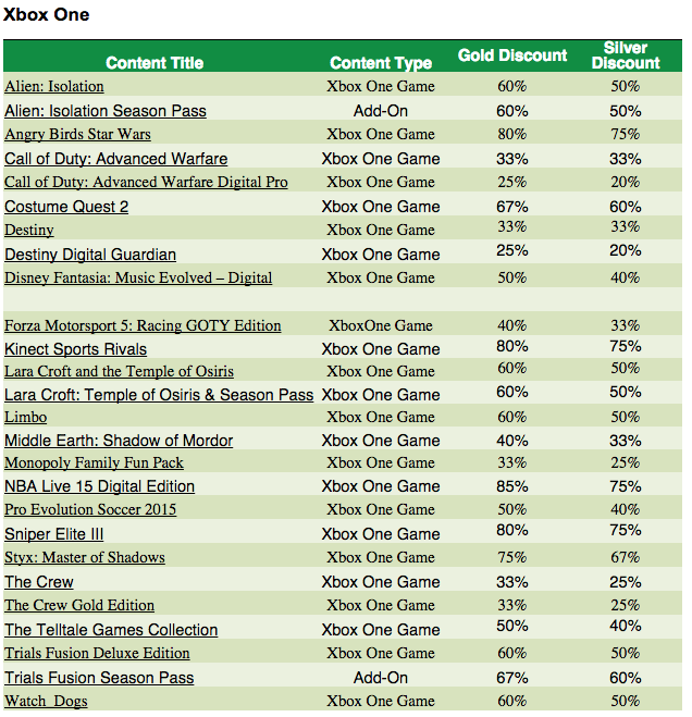 Xbox 1 Games List : Here are all the games and discounts in ultimate xbox