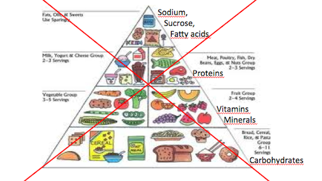 New Advice From Americas Top Nutritional Committee Coffee Can Be - Julia belluz us map and diets
