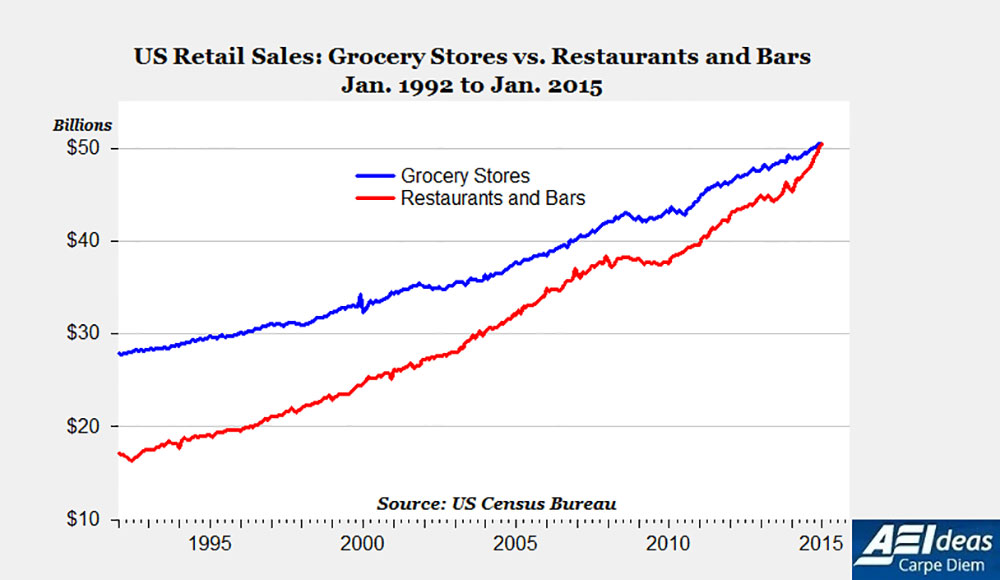 How Much Do Restaurants Spend On Food