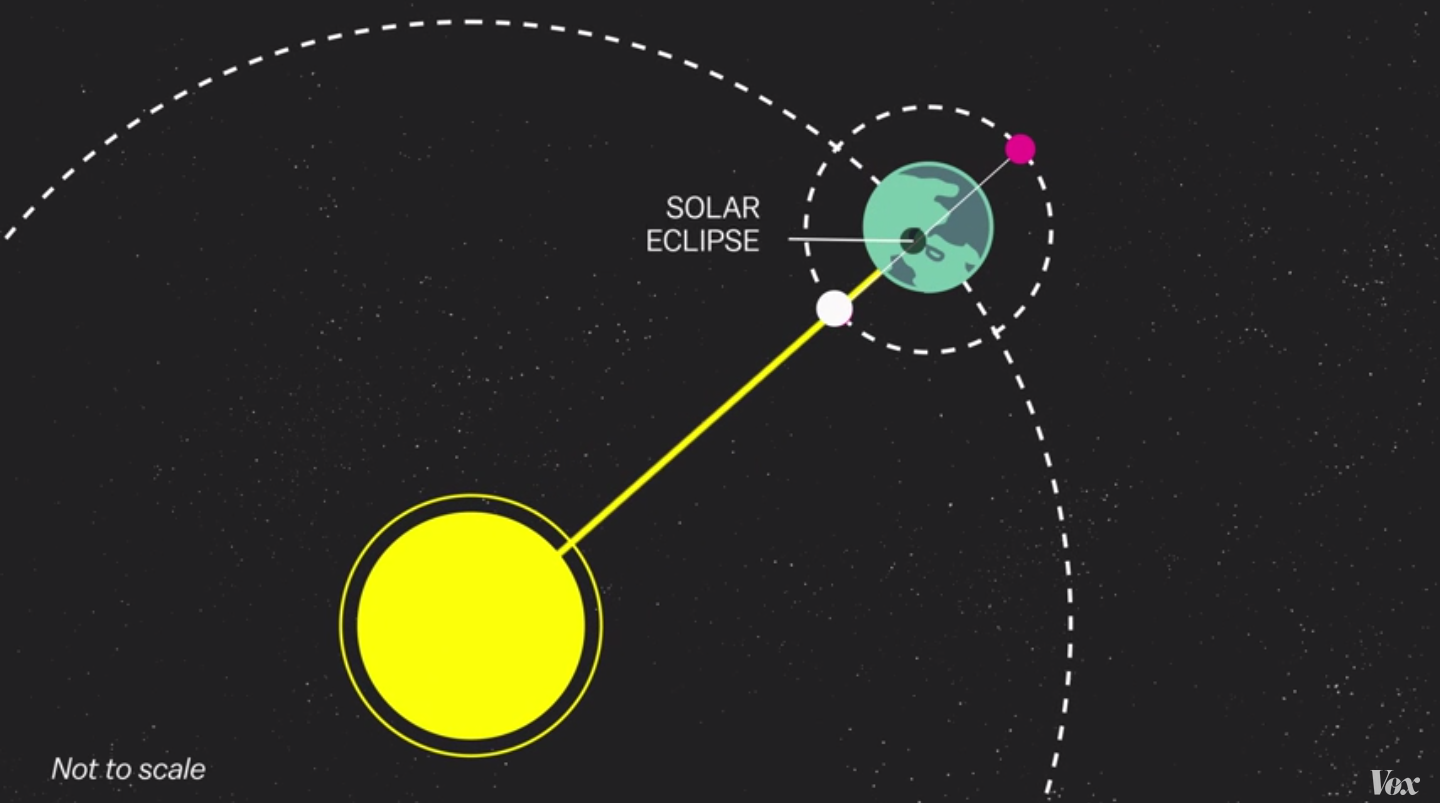 Solar eclipse 2015 5 things to know vox solar eclipse diagram pooptronica