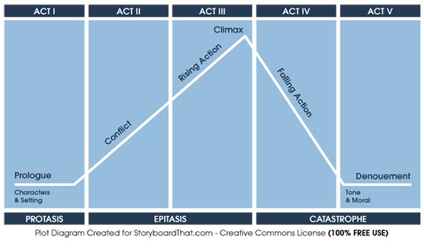 tv drama act structure John truby analyzes successful tv drama structure to help you craft a tv series that is marketable writing for tv has never been more exciting than it is today.