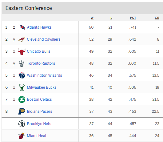NBA Playoffs 2015: Eastern Conference Standings -- Who
