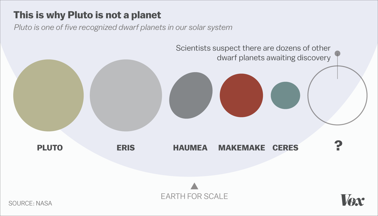 Is Pluto a planet The debate that wont end explained Vox