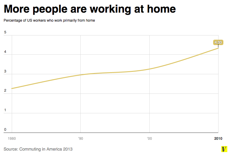 number of adults working at home