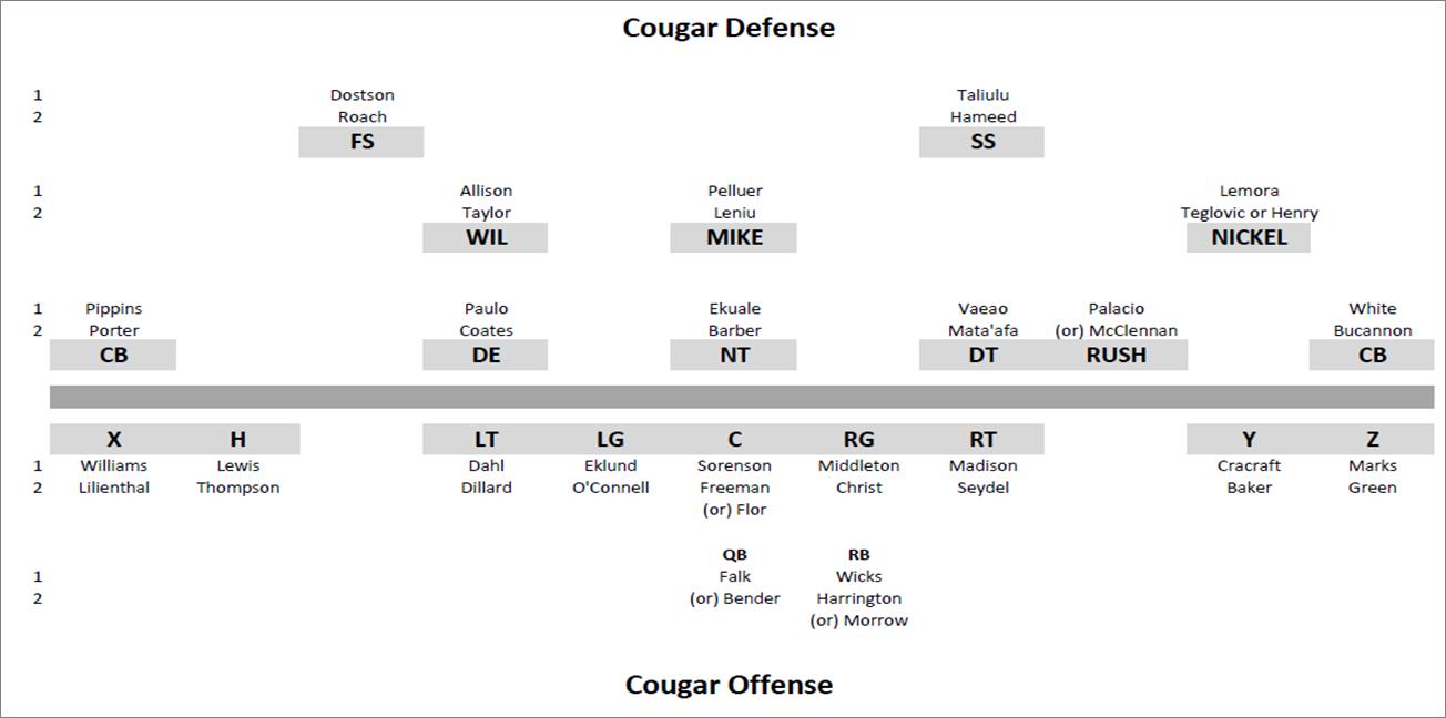 football depth chart blank