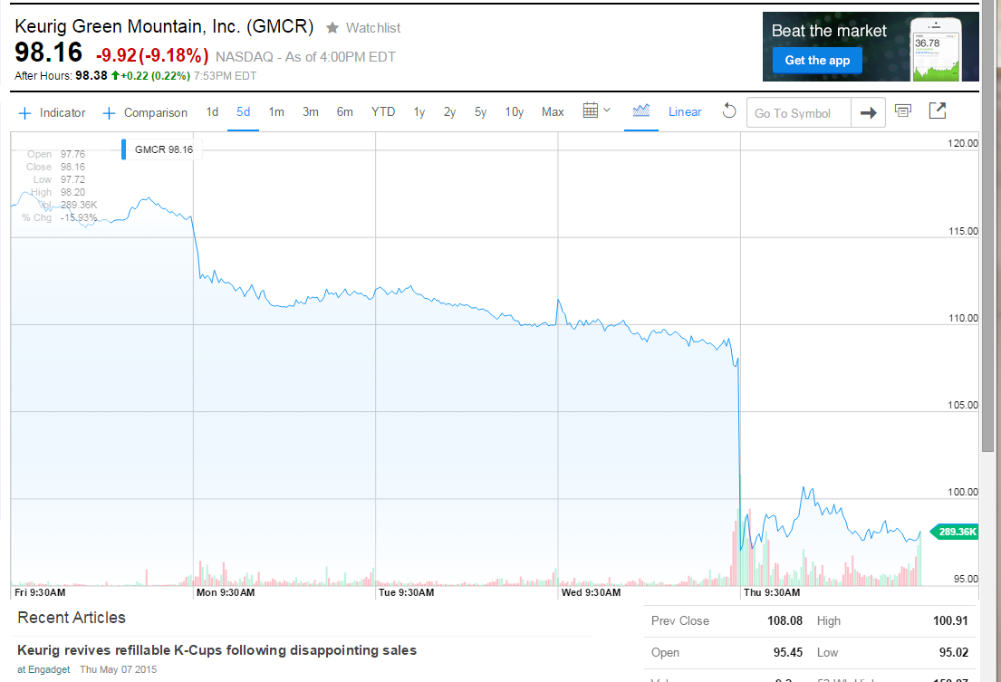 The Market Is Souring on Keurig s Bad Coffee and Awful Environmental Impact - Eater
