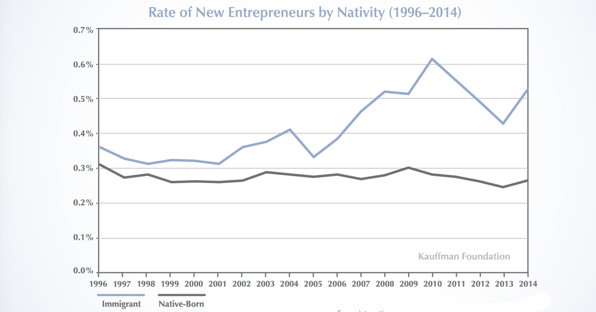 Immigrants start small businesses at twice the rate of the native-born