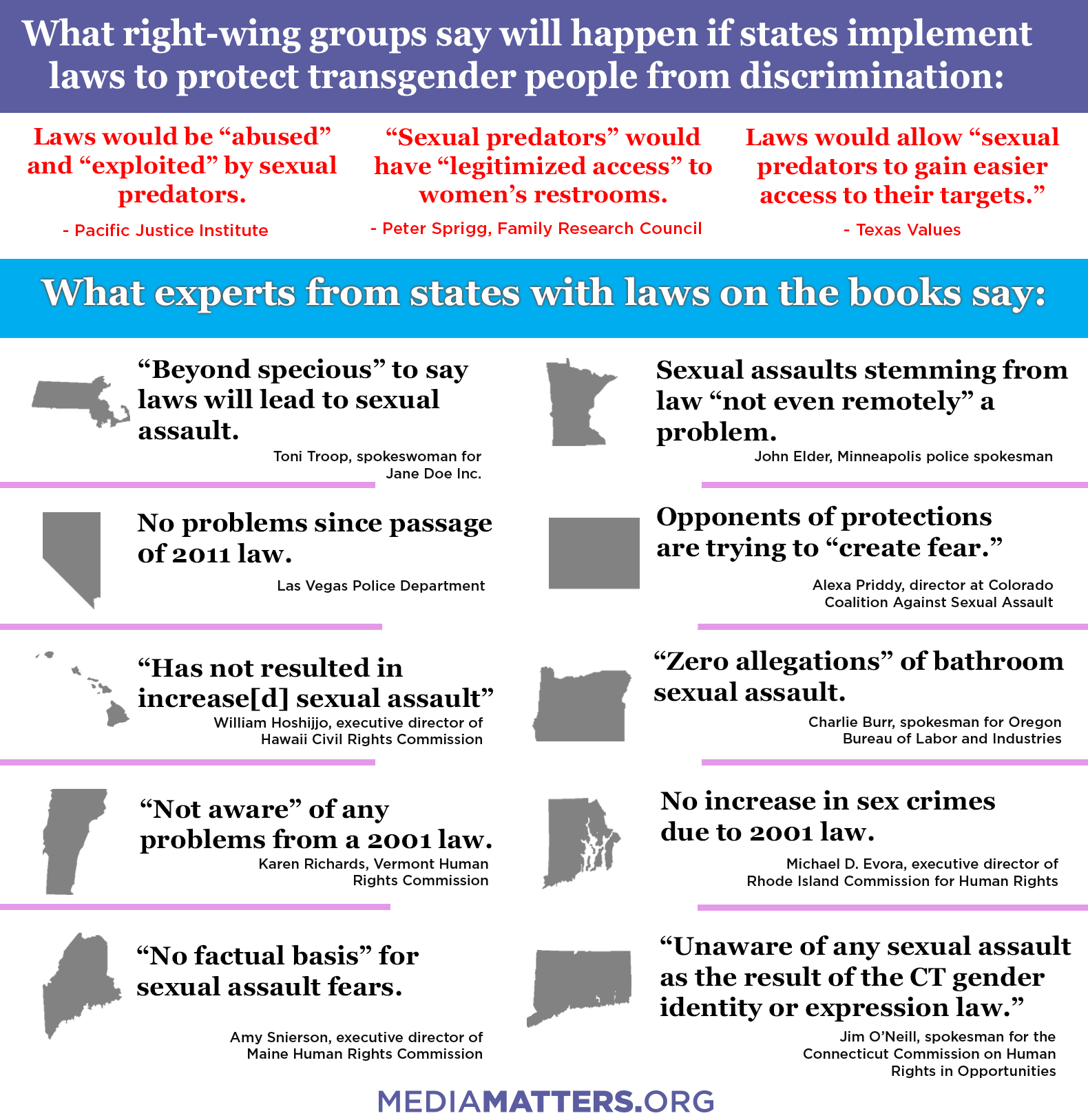 Types of sexual orientation discrimination act