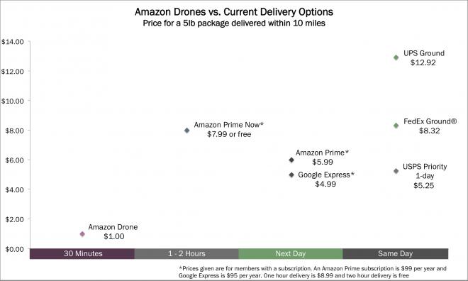 Drone Delivery Cost Comparison